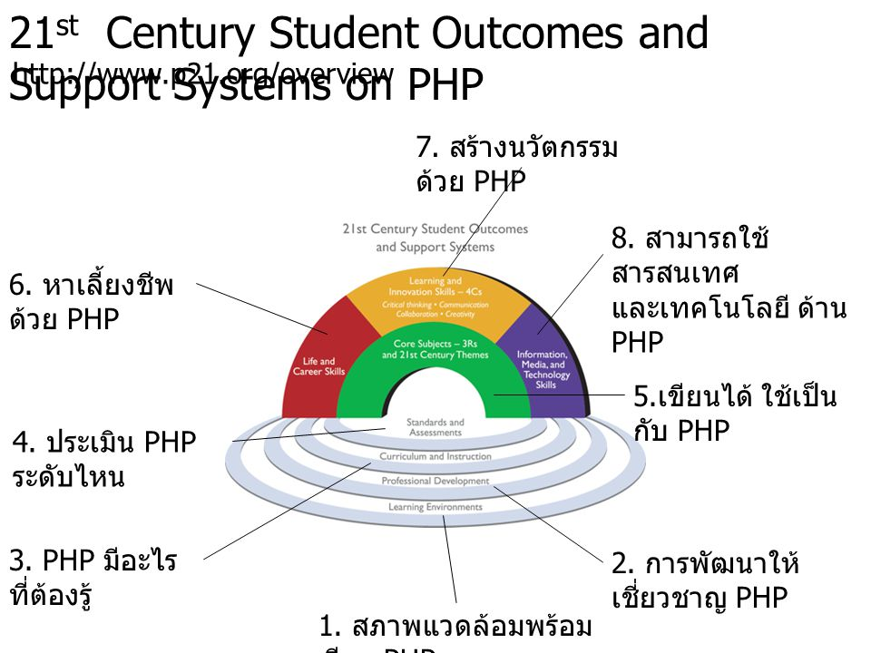 21st Century Student Outcomes and Support Systems on PHP