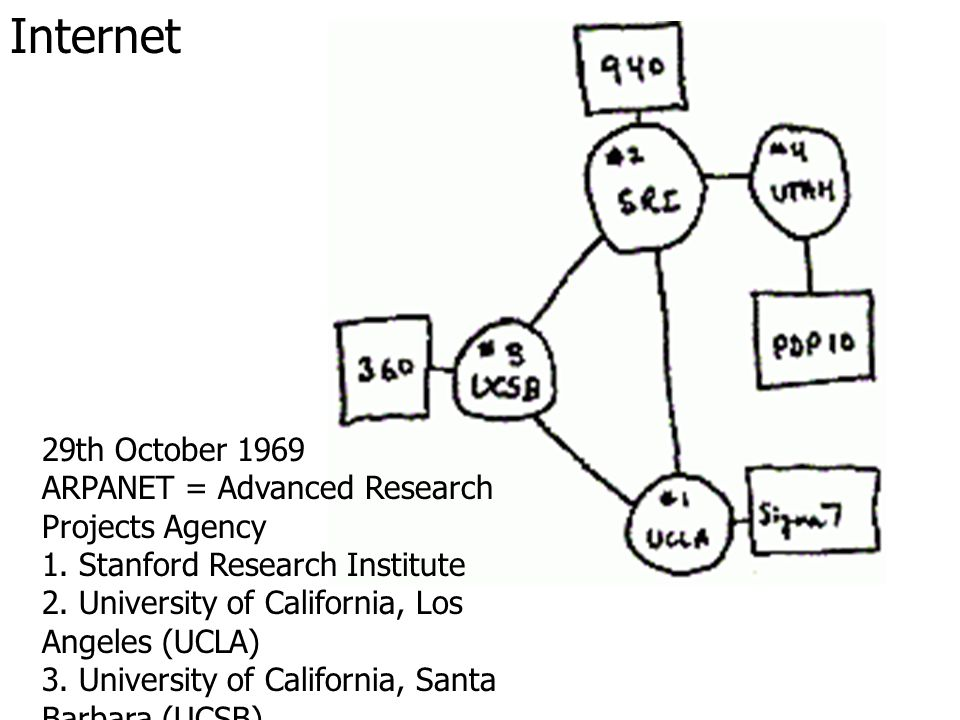 Internet 29th October 1969 ARPANET = Advanced Research Projects Agency