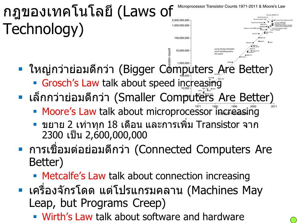 กฎของเทคโนโลยี (Laws of Technology)