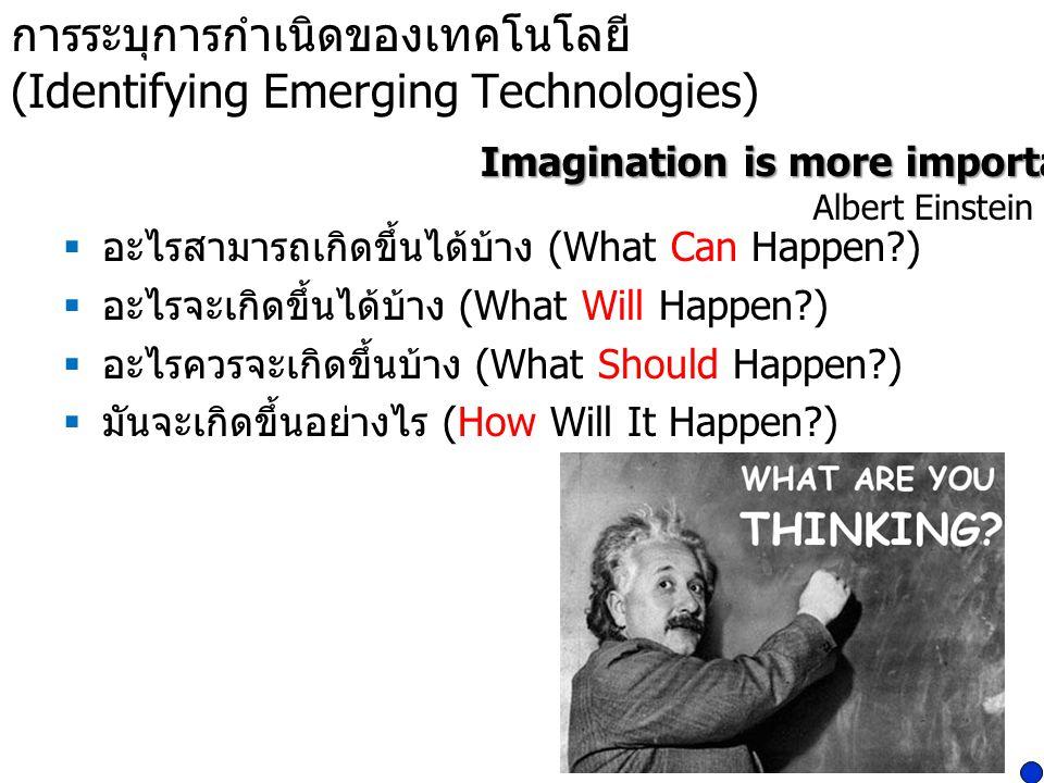 การระบุการกำเนิดของเทคโนโลยี (Identifying Emerging Technologies)