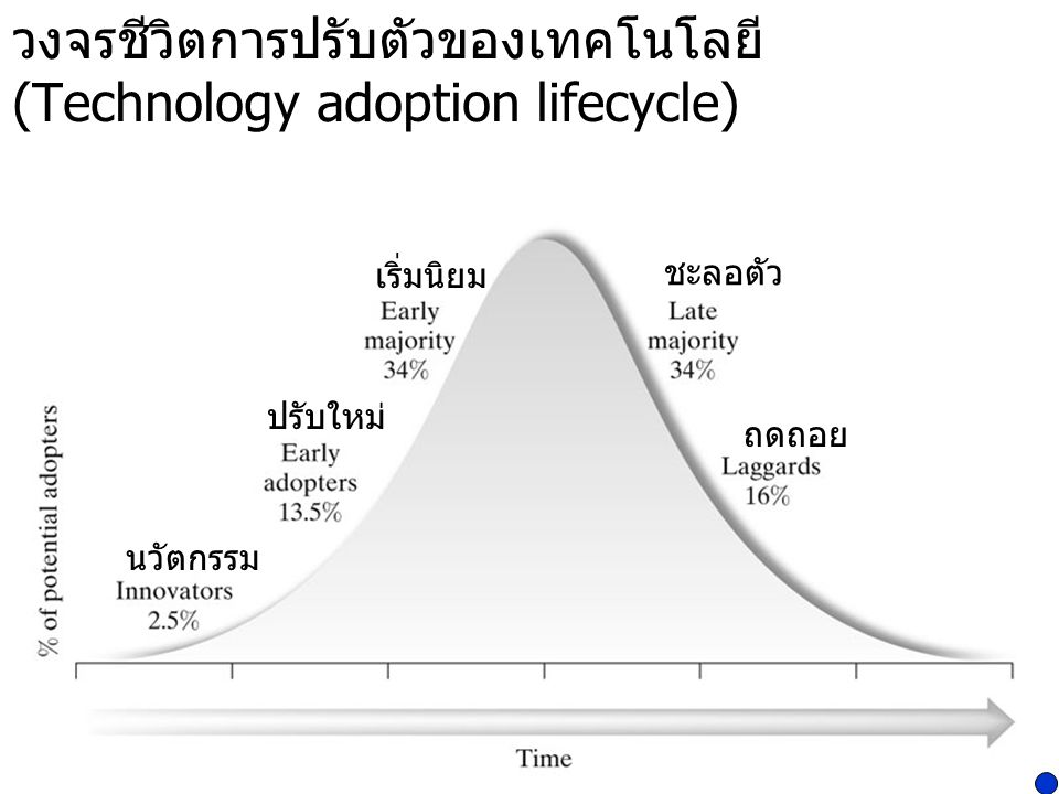 วงจรชีวิตการปรับตัวของเทคโนโลยี (Technology adoption lifecycle)
