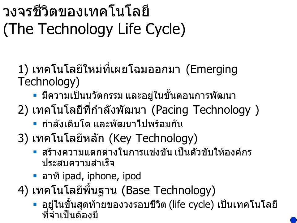 วงจรชีวิตของเทคโนโลยี (The Technology Life Cycle)