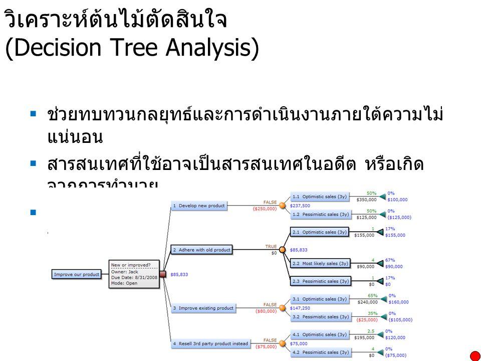 วิเคราะห์ต้นไม้ตัดสินใจ (Decision Tree Analysis)