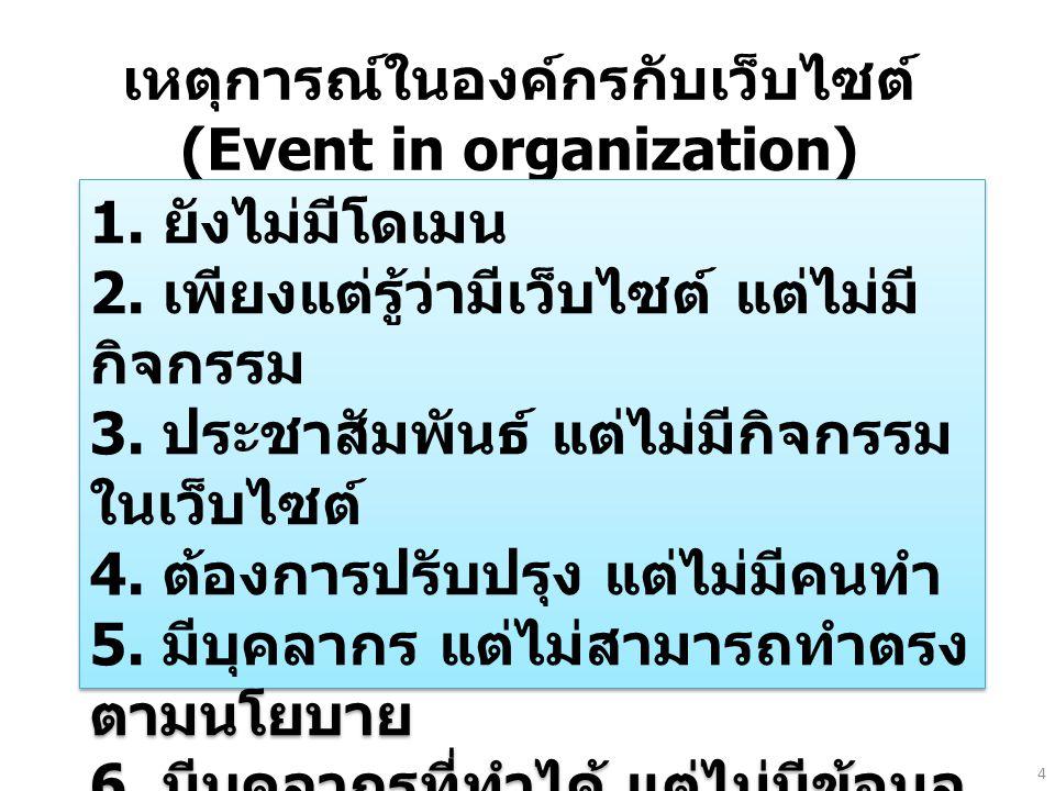 เหตุการณ์ในองค์กรกับเว็บไซต์ (Event in organization)