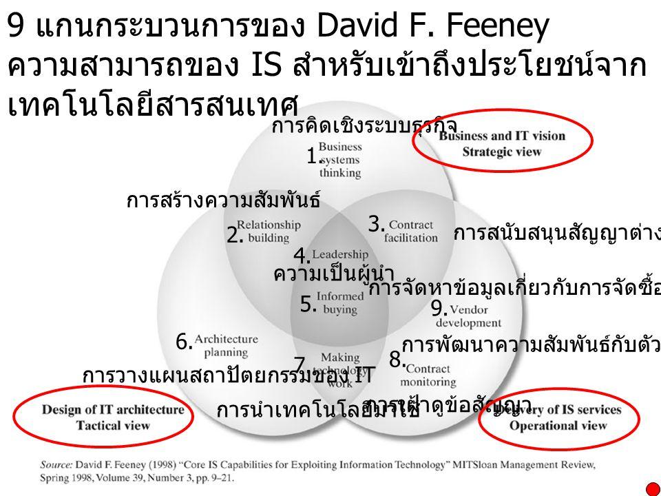9 แกนกระบวนการของ David F