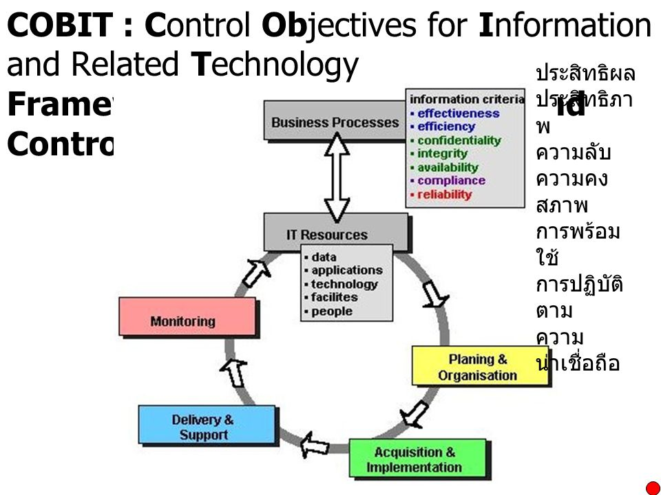 COBIT : Control Objectives for Information and Related Technology Framework for IT Governance and Control