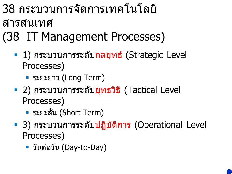 38 กระบวนการจัดการเทคโนโลยีสารสนเทศ (38 IT Management Processes)