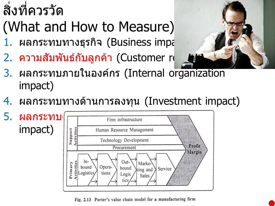 สิ่งที่ควรวัด (What and How to Measure)