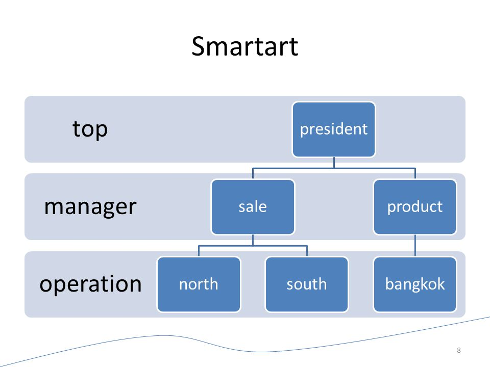 Smartart top manager operation president sale north south product