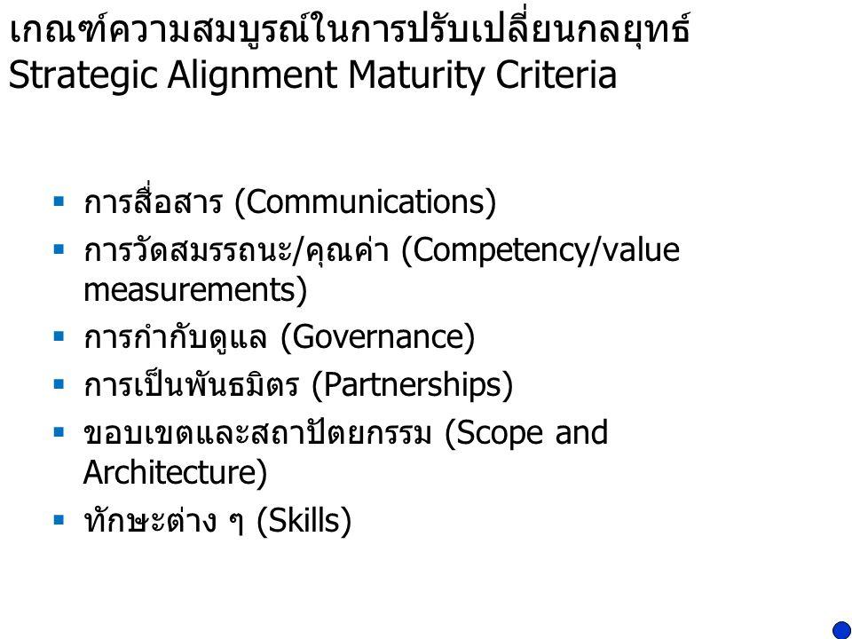 เกณฑ์ความสมบูรณ์ในการปรับเปลี่ยนกลยุทธ์ Strategic Alignment Maturity Criteria
