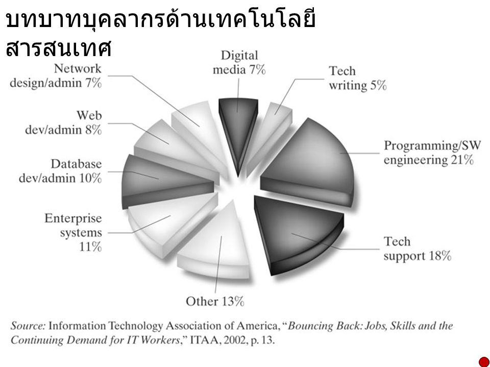 บทบาทบุคลากรด้านเทคโนโลยีสารสนเทศ