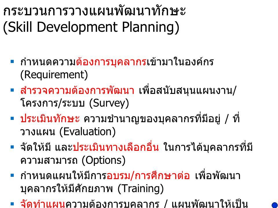 กระบวนการวางแผนพัฒนาทักษะ (Skill Development Planning)