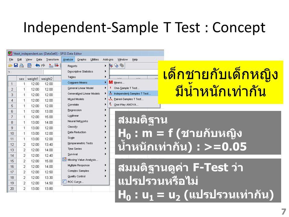 Independent-Sample T Test : Concept