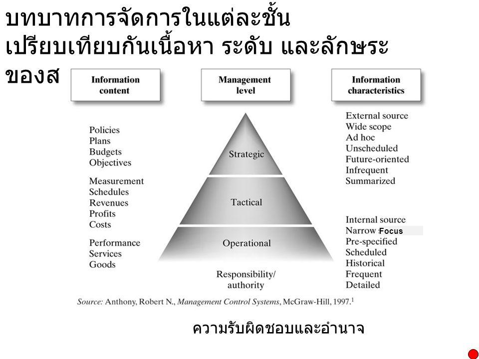 บทบาทการจัดการในแต่ละชั้น เปรียบเทียบกันเนื้อหา ระดับ และลักษระของสารสนเทศ