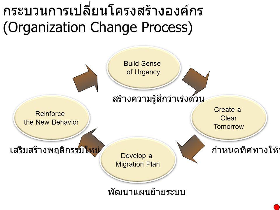 กระบวนการเปลี่ยนโครงสร้างองค์กร (Organization Change Process)