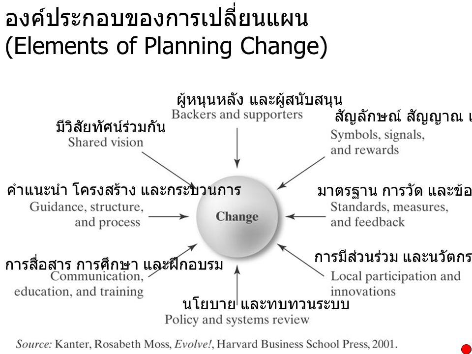 องค์ประกอบของการเปลี่ยนแผน (Elements of Planning Change)