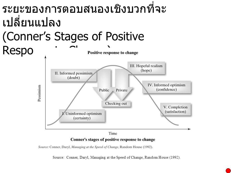 ระยะของการตอบสนองเชิงบวกที่จะเปลี่ยนแปลง (Conner's Stages of Positive Response to Change)