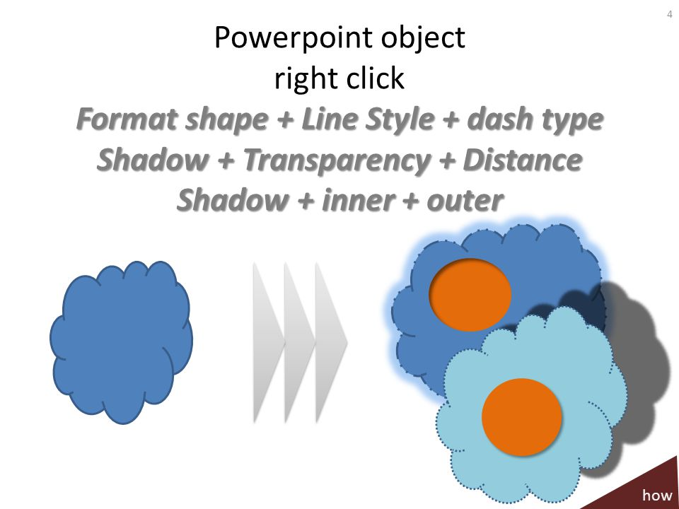 Powerpoint object right click Format shape + Line Style + dash type Shadow + Transparency + Distance Shadow + inner + outer