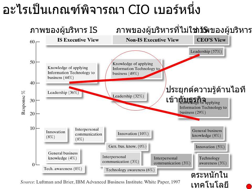 อะไรเป็นเกณฑ์พิจารณา CIO เบอร์หนึ่ง