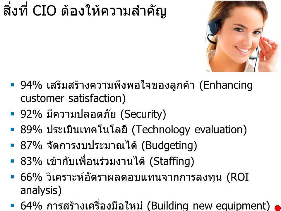สิ่งที่ CIO ต้องให้ความสำคัญ
