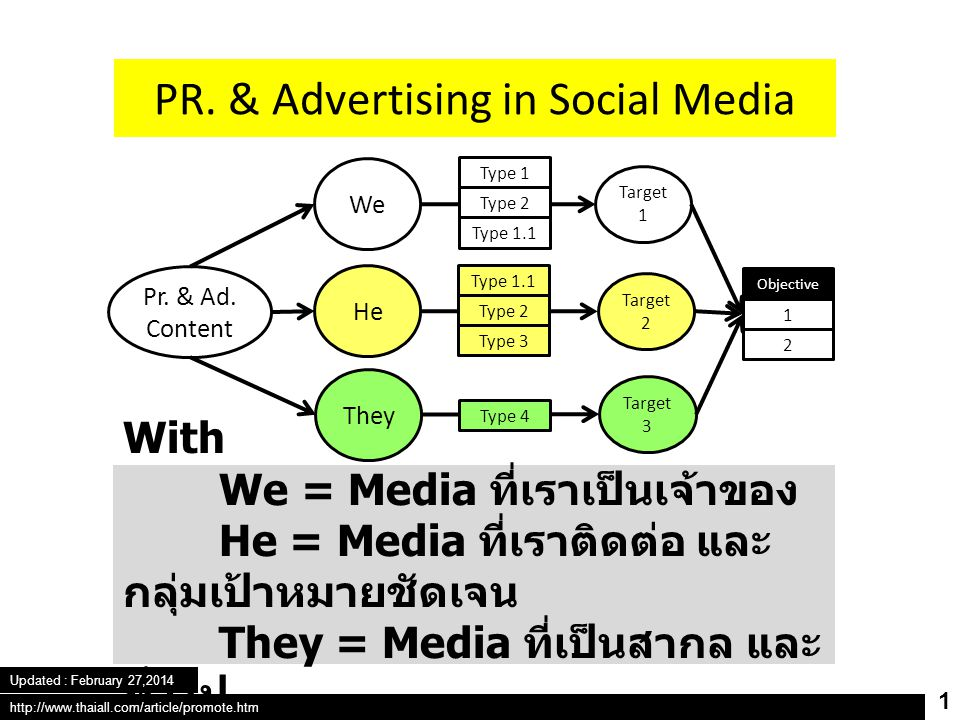 PR. & Advertising in Social Media