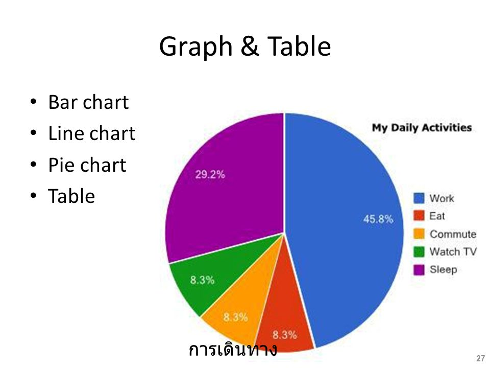 Graph & Table Bar chart Line chart Pie chart Table การเดินทาง