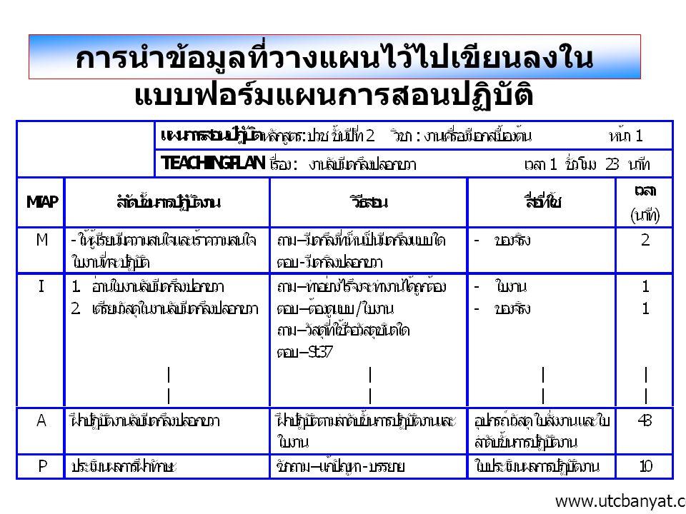 การนำข้อมูลที่วางแผนไว้ไปเขียนลงในแบบฟอร์มแผนการสอนปฏิบัติ
