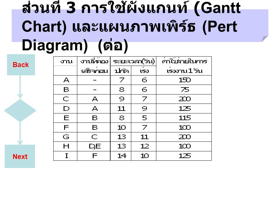 ส่วนที่ 3 การใช้ผังแกนท์ (Gantt Chart) และแผนภาพเพิร์ธ (Pert Diagram) (ต่อ)