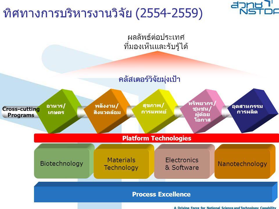 คลัสเตอร์วิจัยมุ่งเป้า Platform Technologies