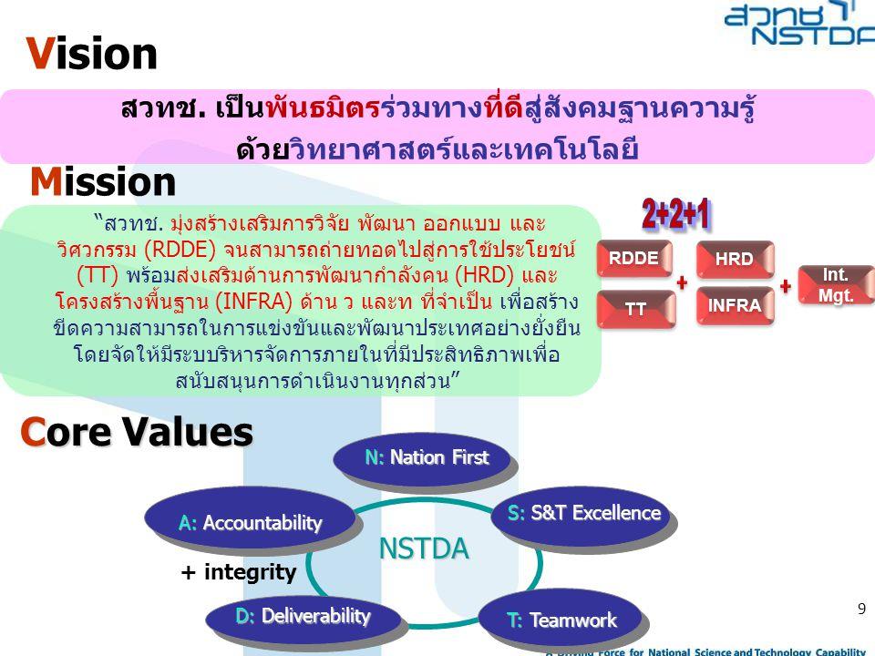Vision Mission Core Values
