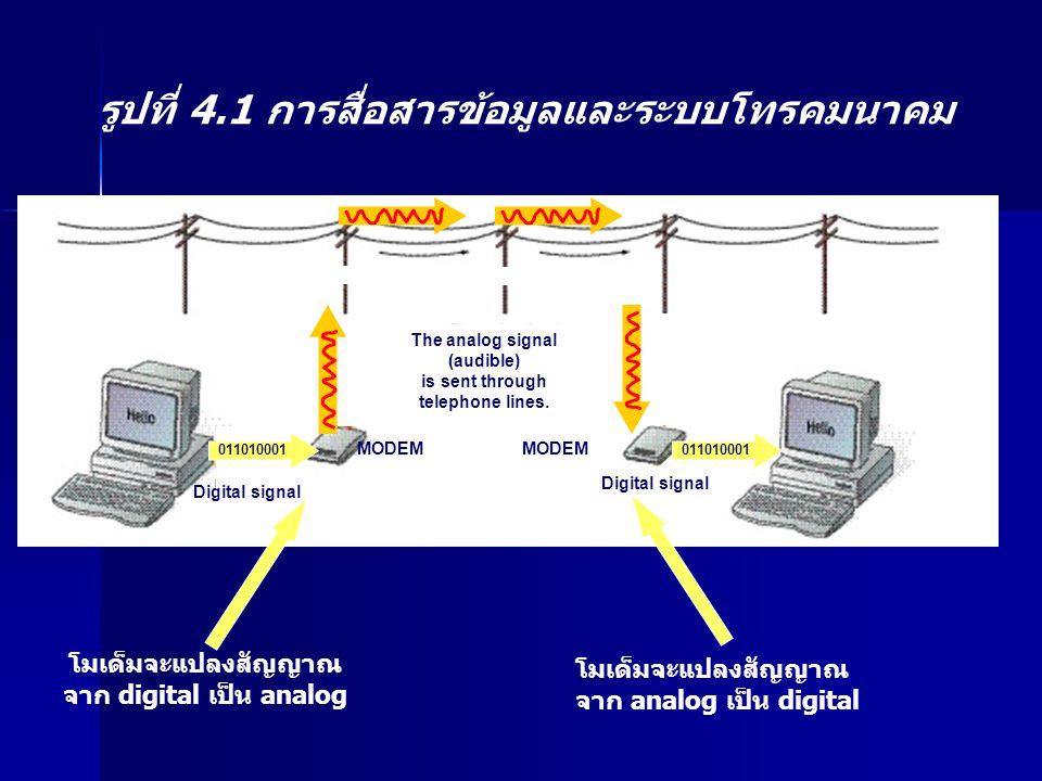 รูปที่ 4.1 การสื่อสารข้อมูลและระบบโทรคมนาคม