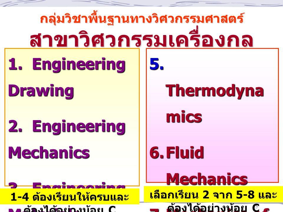 กลุ่มวิชาพื้นฐานทางวิศวกรรมศาสตร์ สาขาวิศวกรรมเครื่องกล