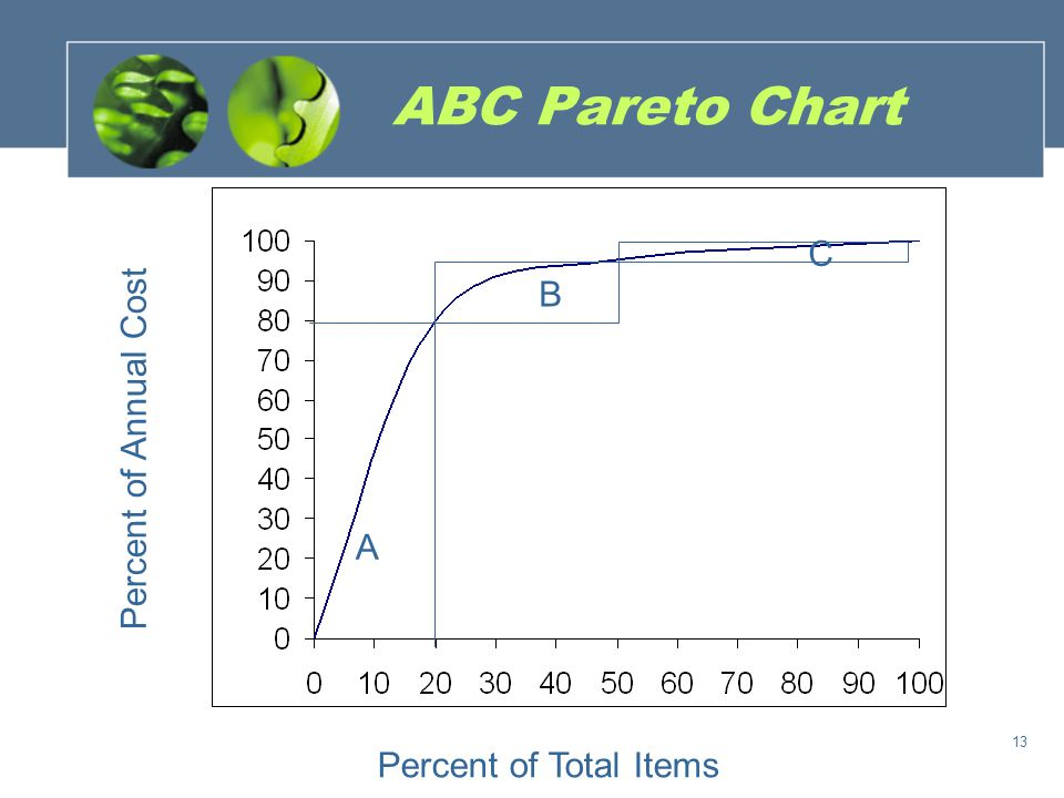 ABC Pareto Chart Percent of Total Items Percent of Annual Cost A B C