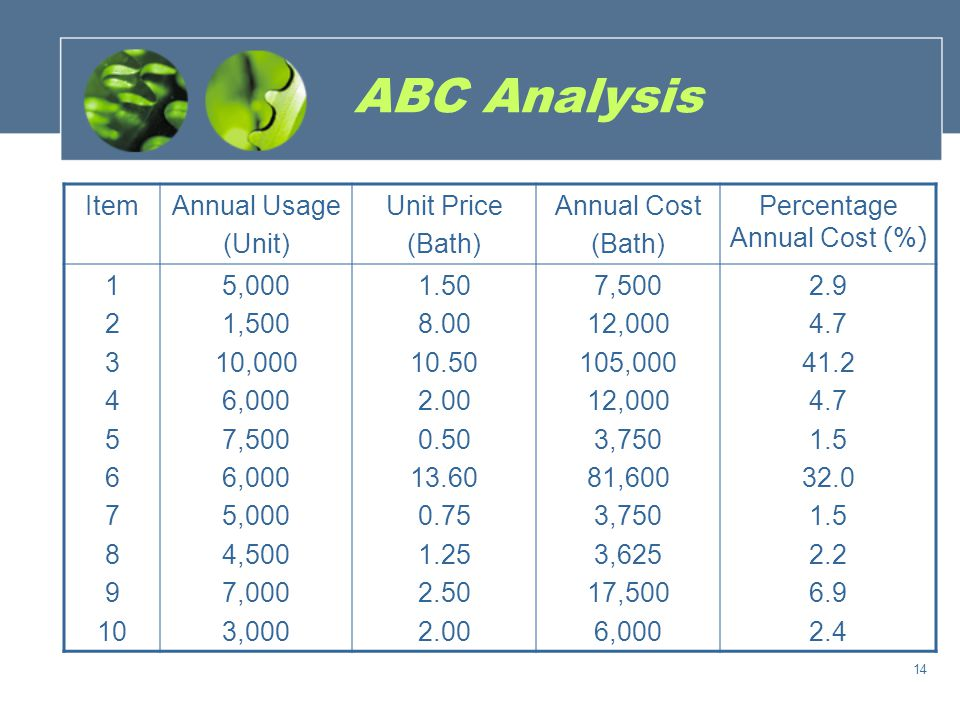 Percentage Annual Cost (%)