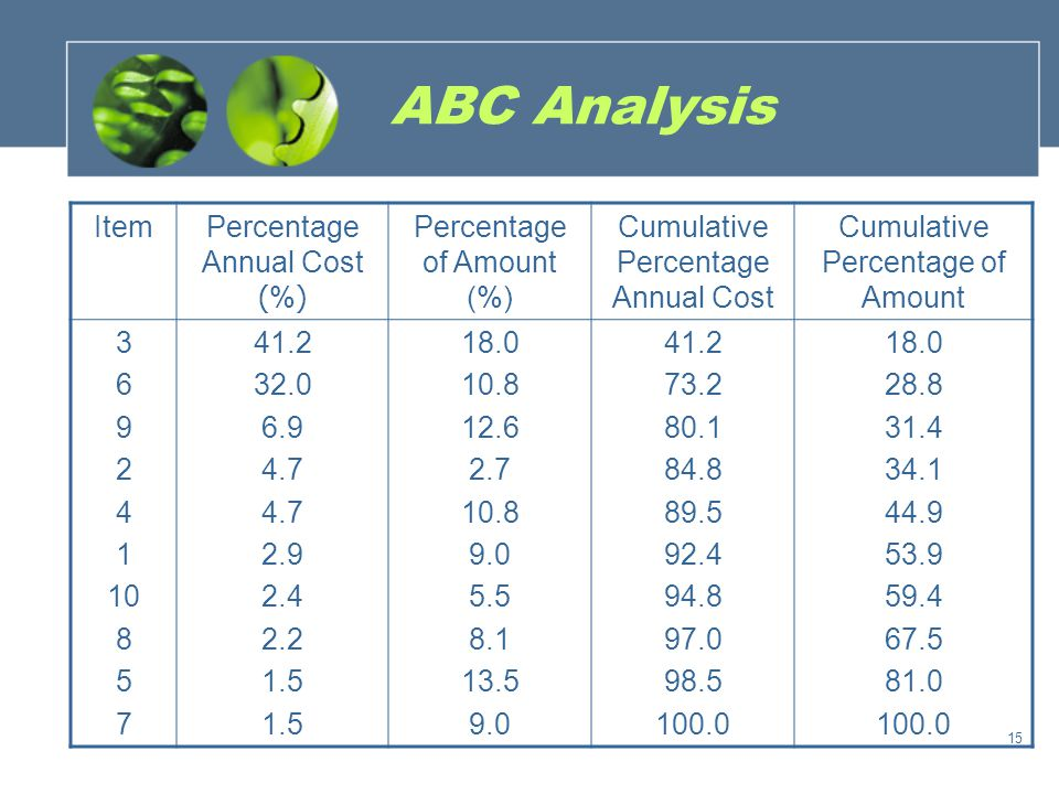 ABC Analysis Item Percentage Annual Cost (%) Percentage of Amount (%)