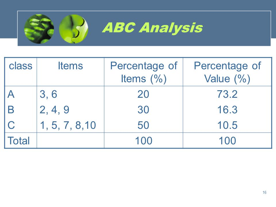 ABC Analysis class Items Percentage of Items (%)