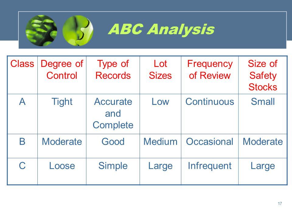 ABC Analysis Class Degree of Control Type of Records Lot Sizes