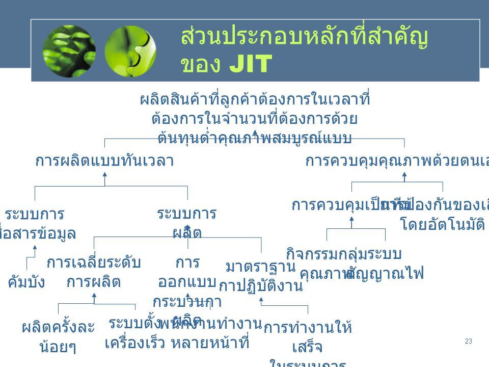 ส่วนประกอบหลักที่สำคัญของ JIT