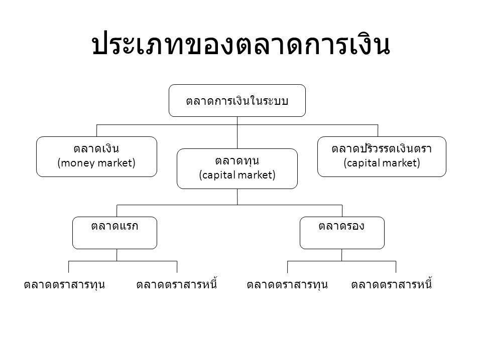 ประเภทของตลาดการเงิน