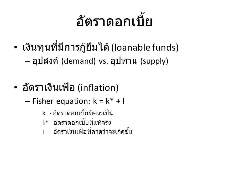 อัตราดอกเบี้ย เงินทุนที่มีการกู้ยืมได้ (loanable funds)