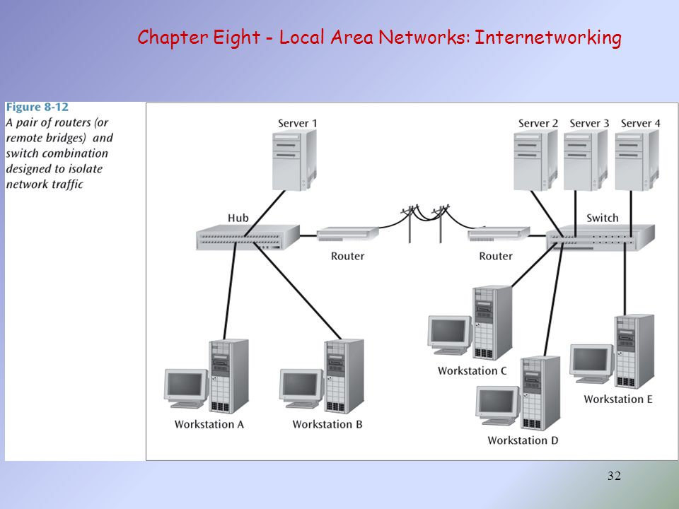 Chapter Eight - Local Area Networks: Internetworking