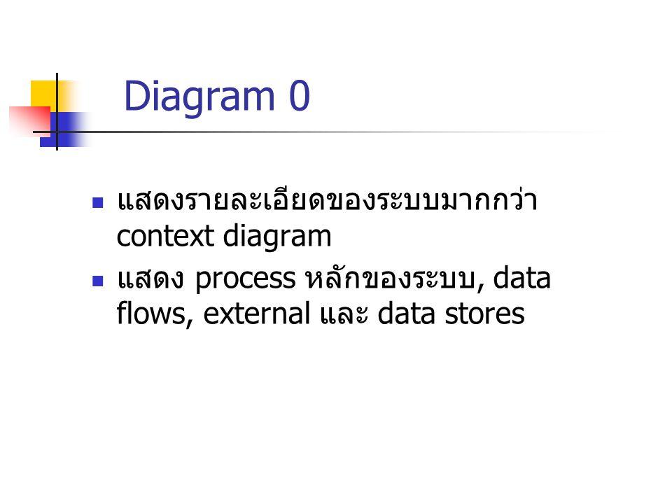 Diagram 0 แสดงรายละเอียดของระบบมากกว่า context diagram