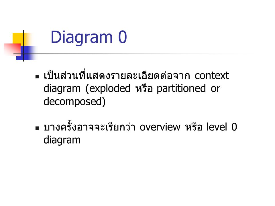 Diagram 0 เป็นส่วนที่แสดงรายละเอียดต่อจาก context diagram (exploded หรือ partitioned or decomposed)
