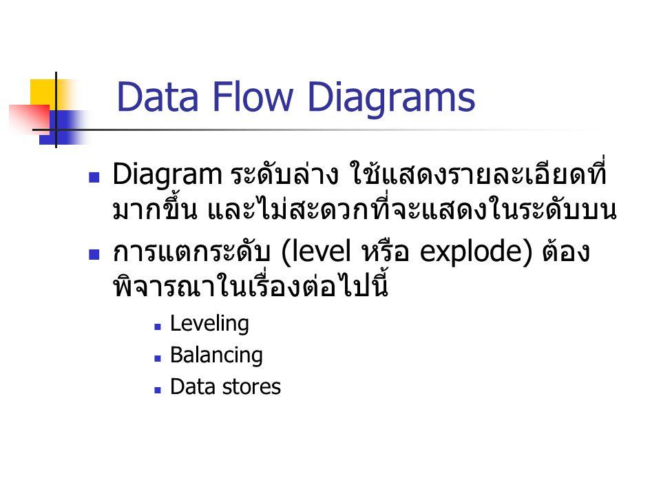 Data Flow Diagrams Diagram ระดับล่าง ใช้แสดงรายละเอียดที่มากขึ้น และไม่สะดวกที่จะแสดงในระดับบน.