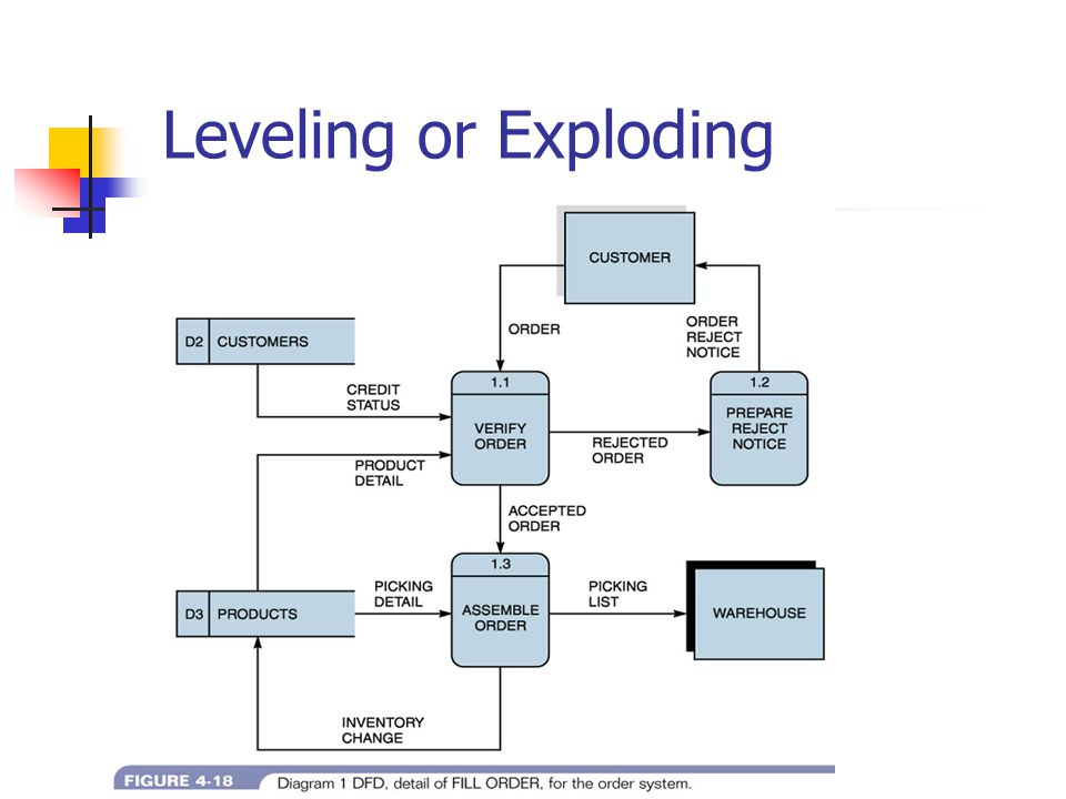 Leveling or Exploding