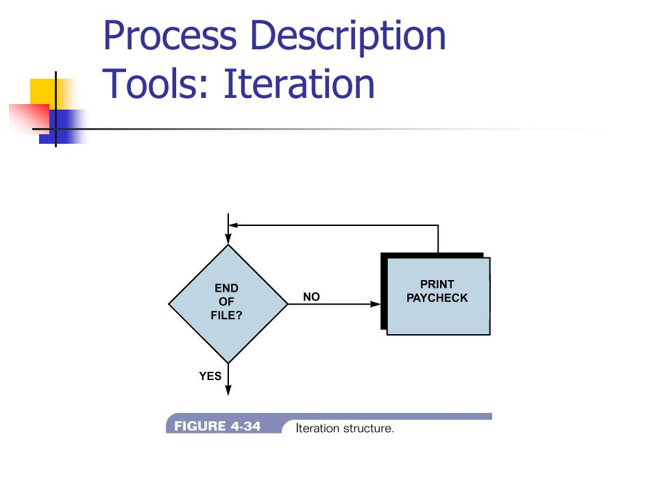 Process Description Tools: Iteration
