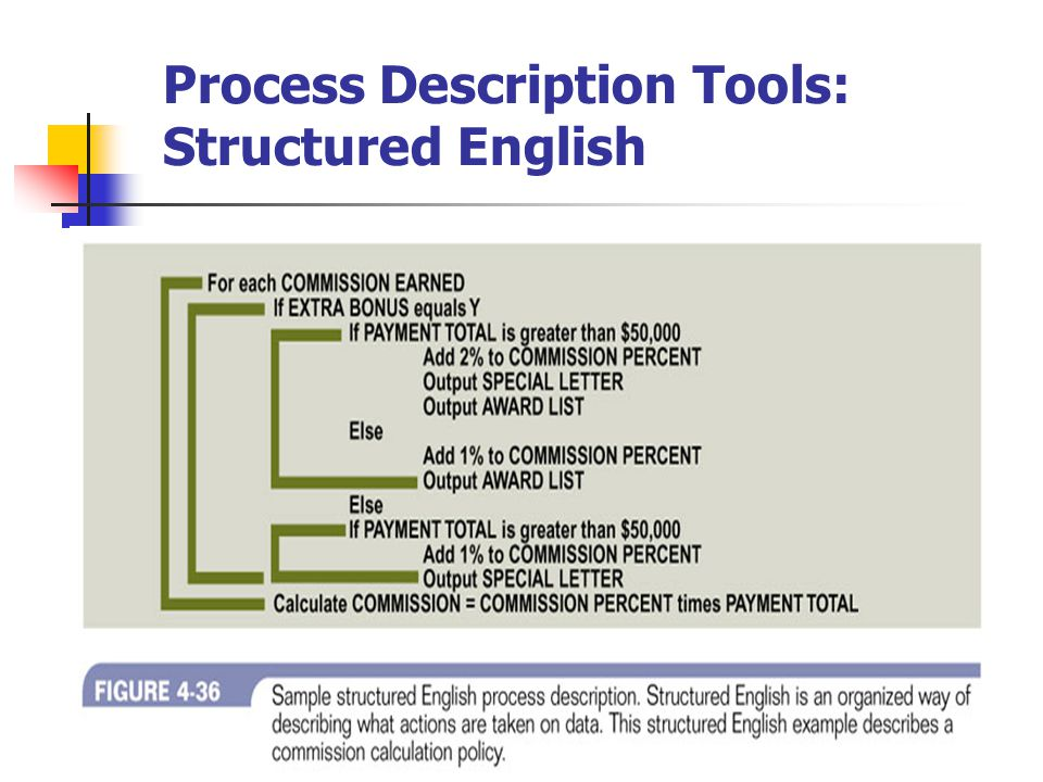 Process Description Tools: Structured English