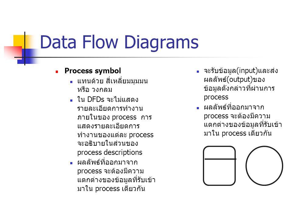 Data Flow Diagrams Process symbol แทนด้วย สี่เหลี่ยมมุมมน หรือ วงกลม