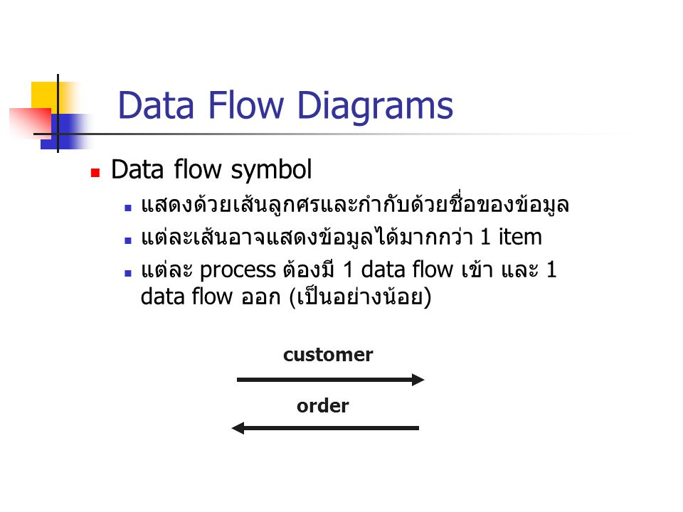 Data Flow Diagrams Data flow symbol