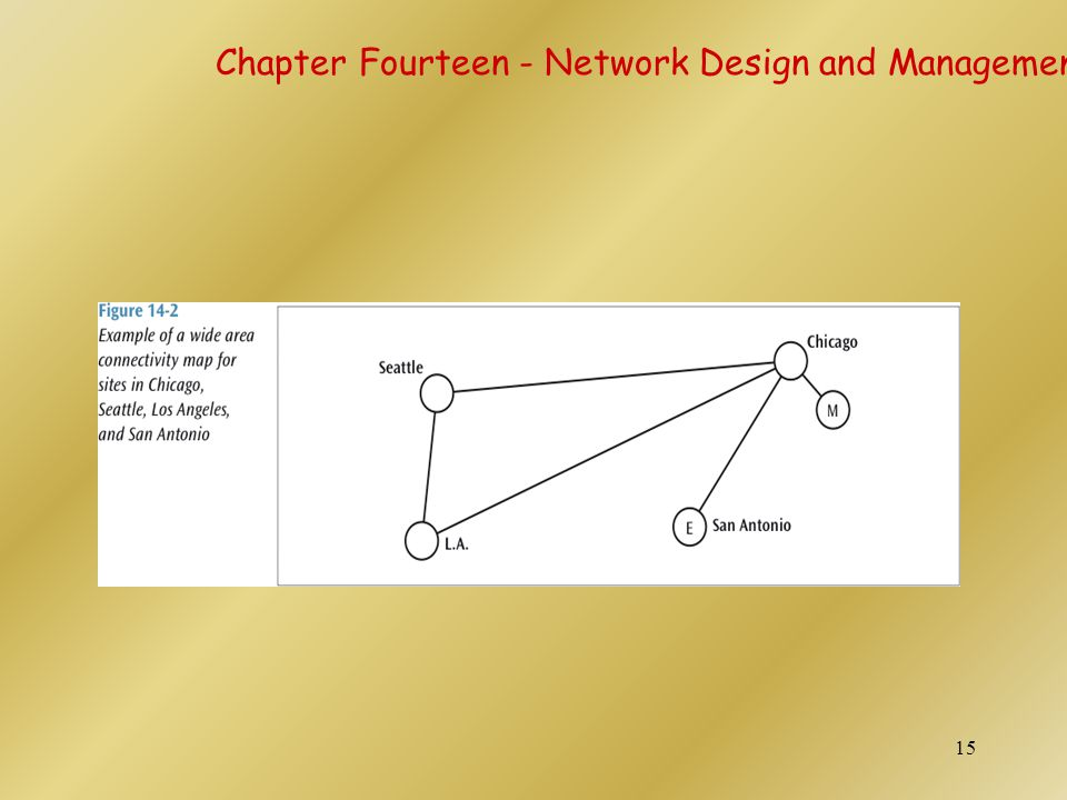 Chapter Fourteen - Network Design and Management